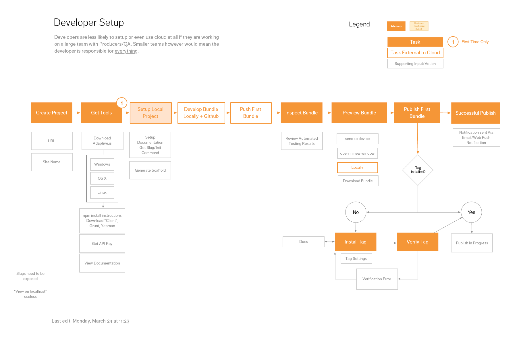 User flow for a user identifed as a 'developer'